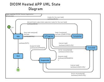 DICOM Hosted APP UML State Diagram