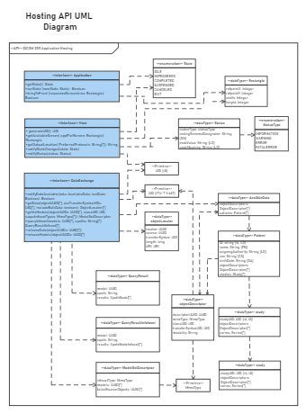 Hosting API UML Diagram