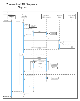 Transaction UML Sequence Diagram