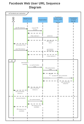 Facebook Web User UML Sequence Diagram