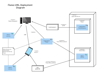 iTunes UML Deployment Diagram