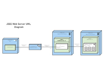 J2EE Web Server UML Diagram