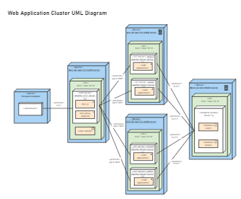 Web Application Cluster UML Diagram