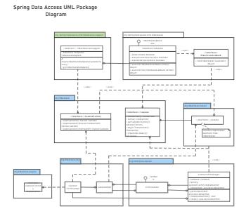 Spring Data Access UML Package Diagram