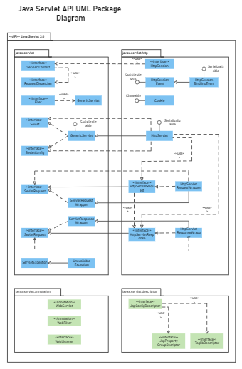 Java Servlet API UML Package Diagram