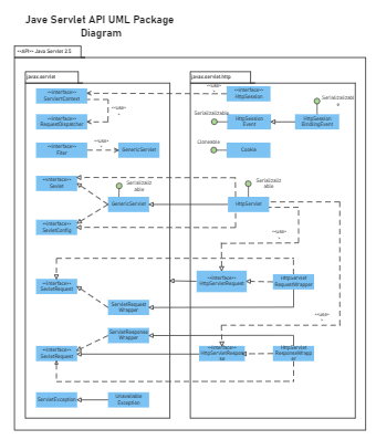 Jave Servlet API UML Package Diagram