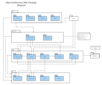 Web Architecture UML Package Diagram