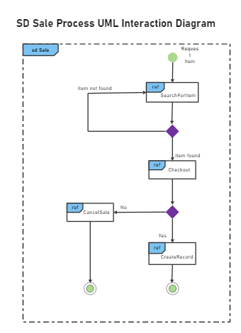 SD Sale Process UML Interaction Diagram