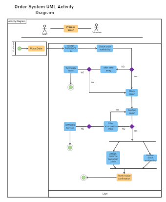 Order System UML Activity Diagram