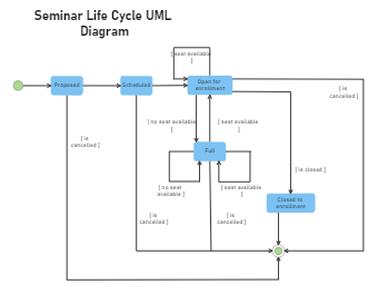 Seminar Life Cycle UML Diagram