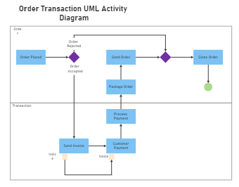 Order Transaction UML Activity Diagram