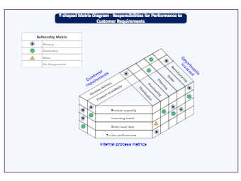 Y-Shaped Matrix for Customer Requirements