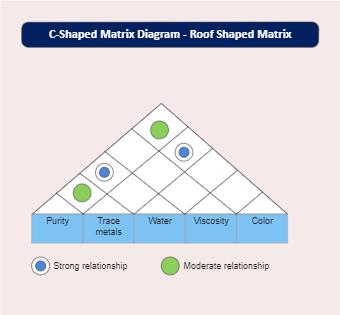 C-Shaped Matrix Diagram for Materials
