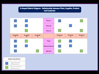 X-Shaped Matrix for Relationships