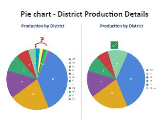 Production Details Pie Chart
