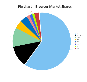 Browsers Market Shares Pie Chart