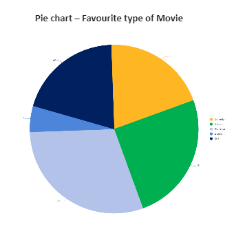 Favourite Movie Types Pie Chart