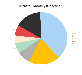 Monthly Budget Pie Chart
