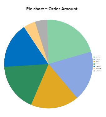 Order Transaction Pie Chart