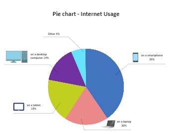 Internet Usage Pie Chart