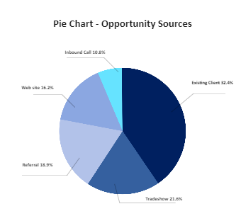 Opportunity Sources Pie Chart