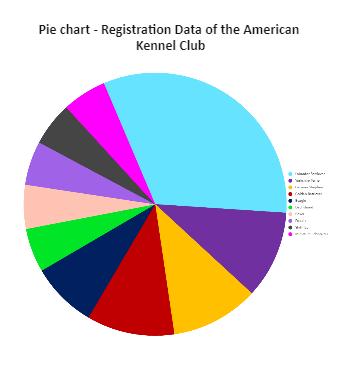 Club Registration Pie Chart