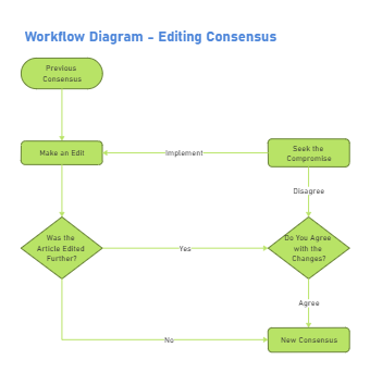 Editing Consensus Workflow