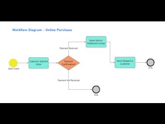 Online Purchasing Workflow