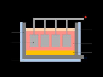 Aluminum Extraction