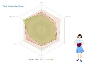 Analysis Radar Chart