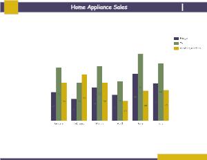 Appliances Sales Column Chart