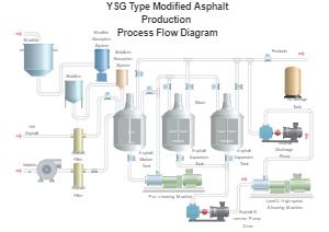 Asphalt Production PID