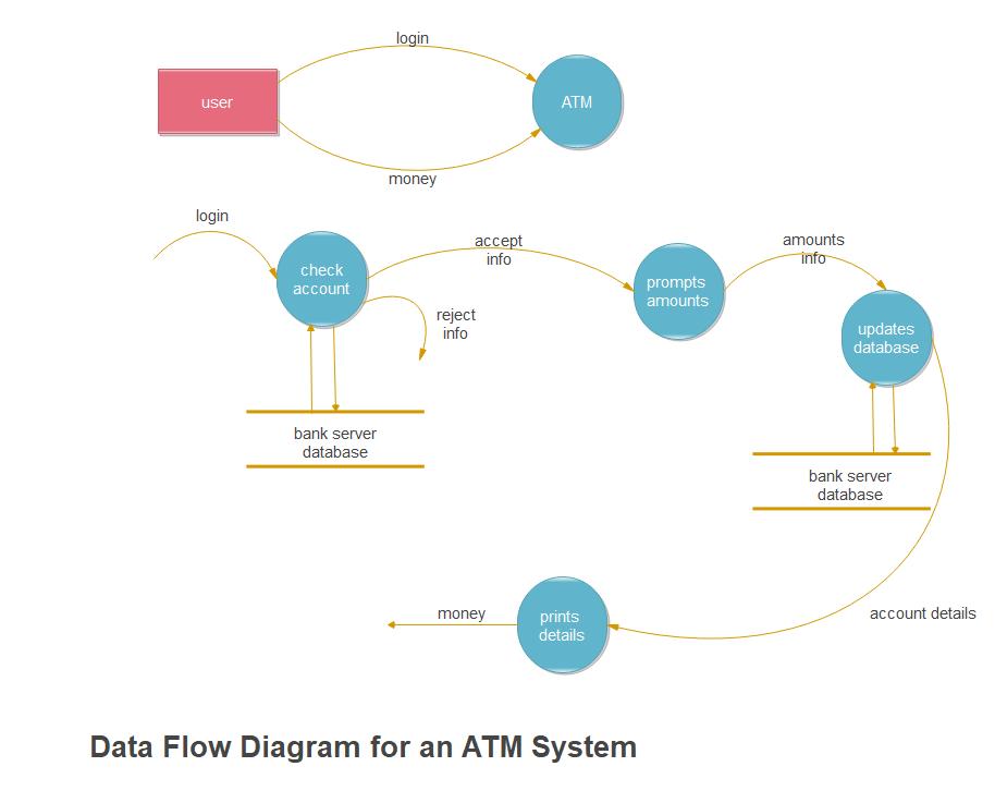 Data Flow Diagram for ATM System