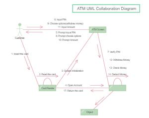 ATM UML Collaboration Diagram