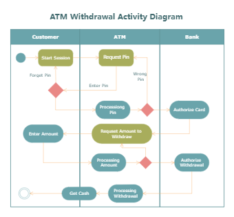 ATM Withdrawal Activity Diagram