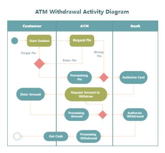ATM Withdrawal Activity Diagram