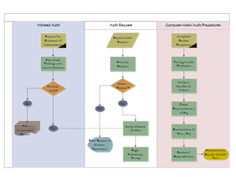 Audit Process Flowchart