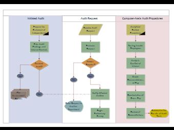 Audit Process Flowchart