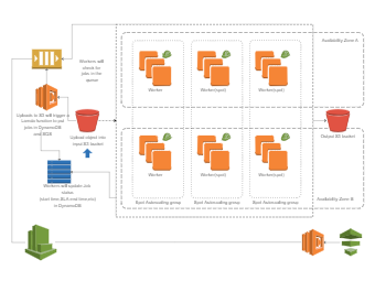 AWS Deployment Architecture