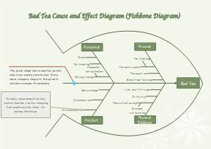 Fishbone Diagram for Tea