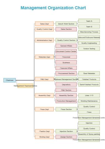 Management Company Org Chart