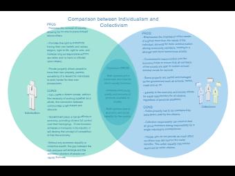 Comparison Venn Diagram