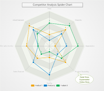 Competitor Analysis Radar Chart