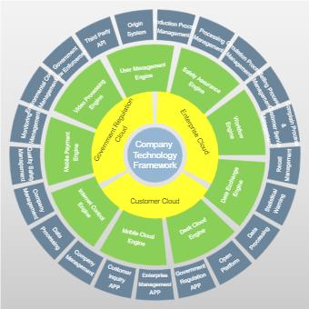 Company Framework Circular Chart