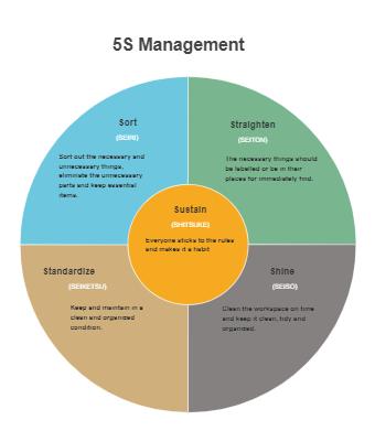 Five's Management Chart