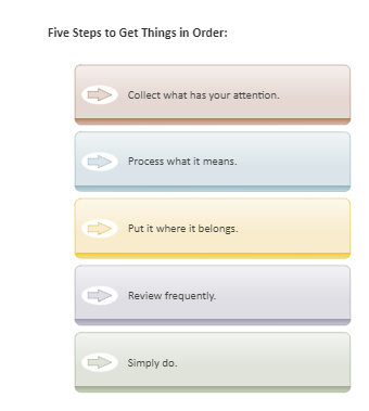 Five Steps Step by Step Chart