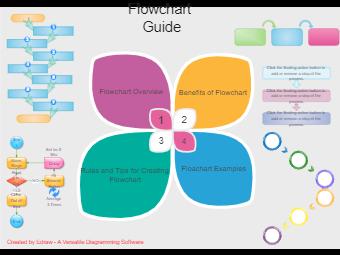Flowchart Guide PPT