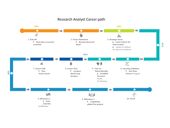 Research Analyst Career Path