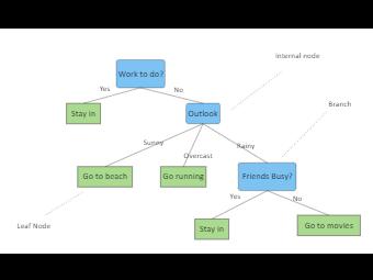 Interactive Decision Tree