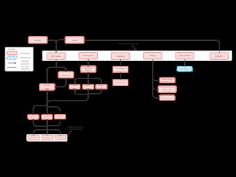 Online Class Website Structure